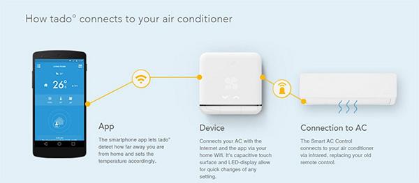Cách điều khiển điều hòa bằng iPhone Tado Cooling