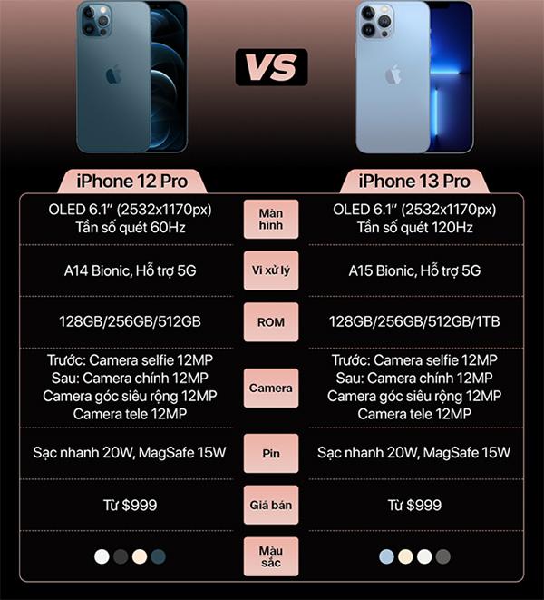 Bảng so sánh thông số kỹ thuật giữa iPhone 13 Pro và iPhone 12 Pro.
